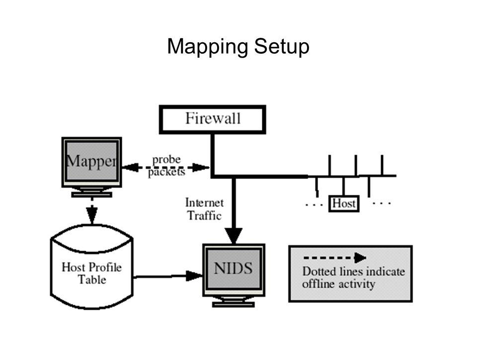 Mapping Setup