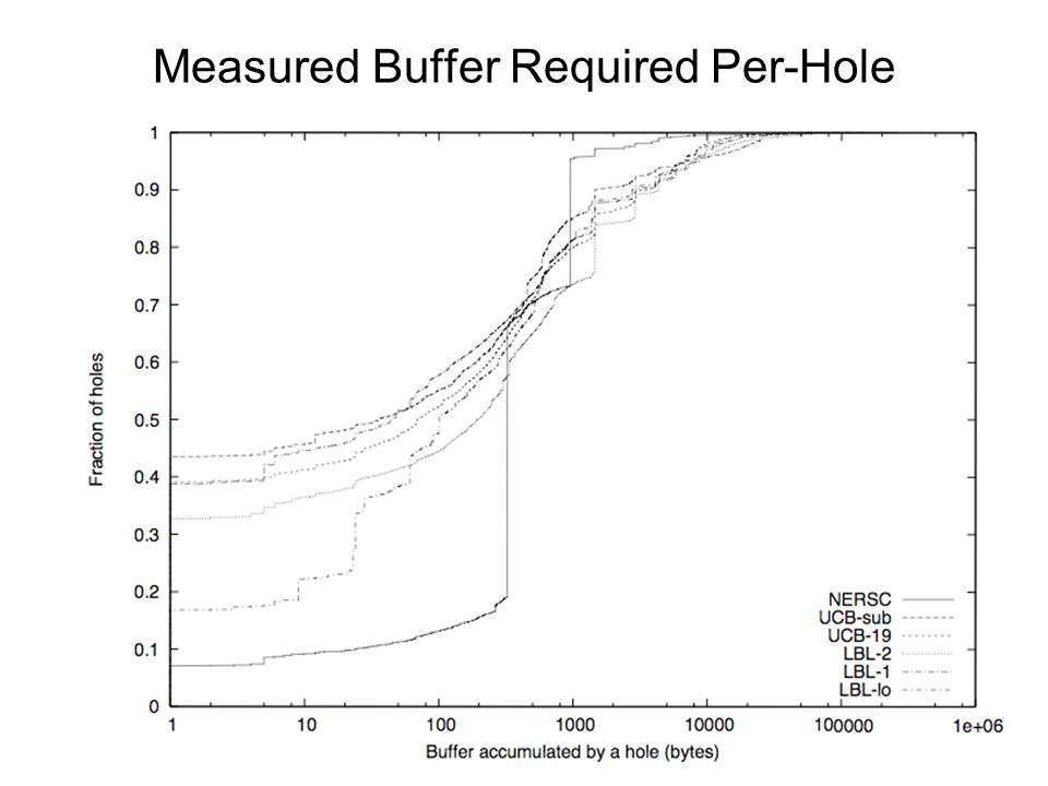 Measured Buffer Required Per-Hole