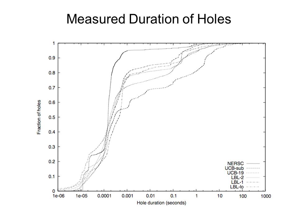 Measured Duration of Holes