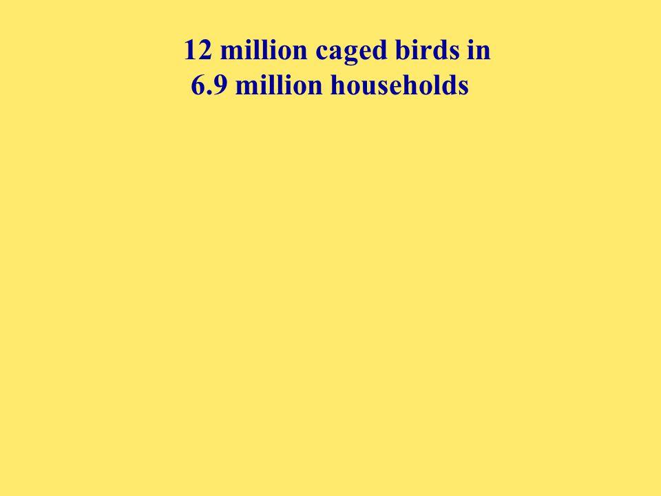 12 million caged birds in 6.9 million households