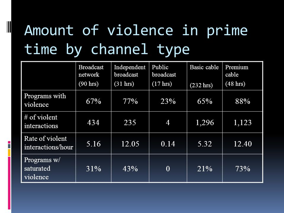 Amount of violence in prime time by channel type Broadcast network (90 hrs) Independent broadcast (31 hrs) Public broadcast (17 hrs) Basic cable (232 hrs) Premium cable (48 hrs) Programs with violence 67%77%23%65%88% # of violent interactions 43423541,2961,123 Rate of violent interactions/hour 5.1612.050.145.3212.40 Programs w/ saturated violence 31%43%021%73%