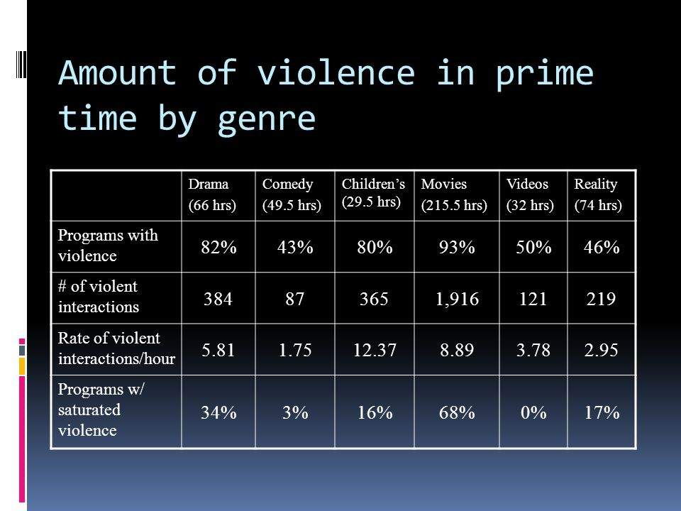 Amount of violence in prime time by genre Drama (66 hrs) Comedy (49.5 hrs) Children's (29.5 hrs) Movies (215.5 hrs) Videos (32 hrs) Reality (74 hrs) Programs with violence 82%43%80%93%50%46% # of violent interactions 384873651,916121219 Rate of violent interactions/hour 5.811.7512.378.893.782.95 Programs w/ saturated violence 34%3%16%68%0%17%
