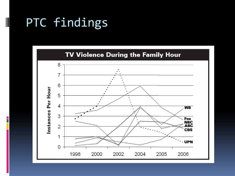 PTC findings