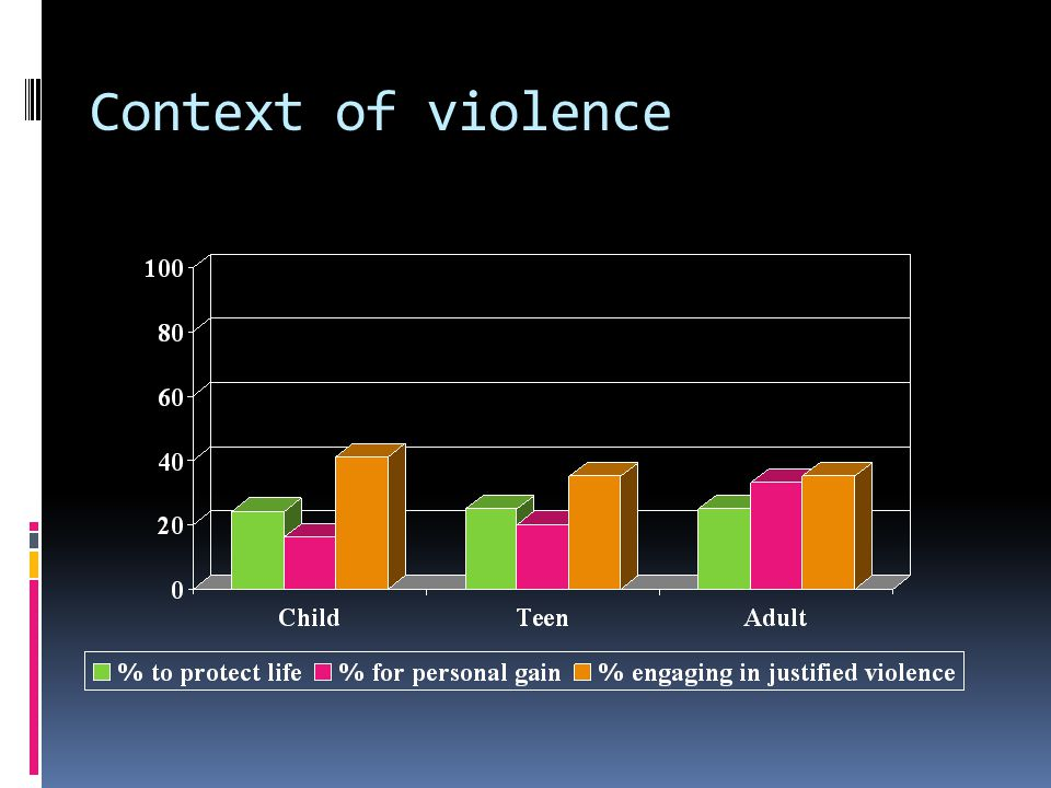 Context of violence