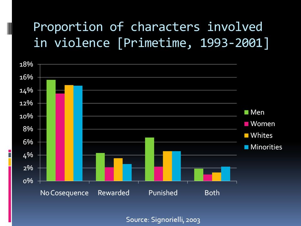 Proportion of characters involved in violence [Primetime, 1993-2001] Source: Signorielli, 2003