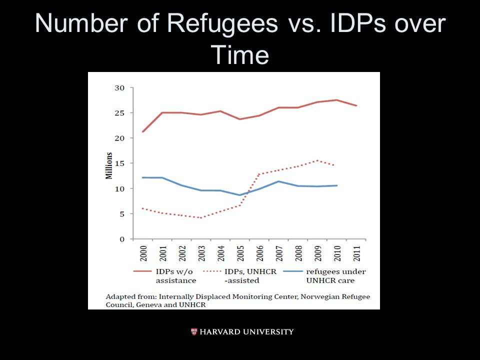 Number of Refugees vs. IDPs over Time