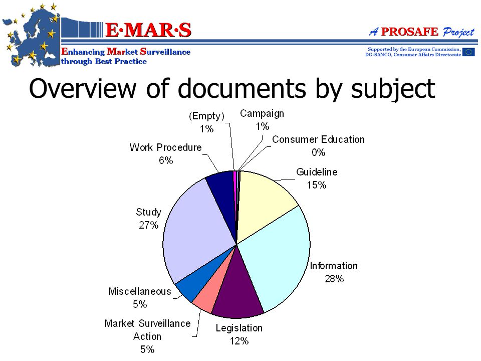 Overview of documents by subject