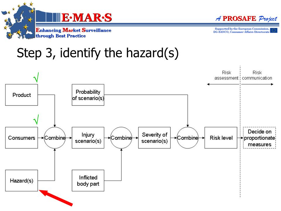 Step 3, identify the hazard(s)  