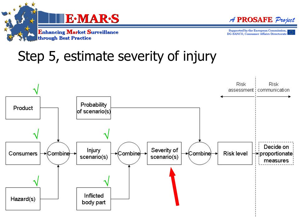Step 5, estimate severity of injury     