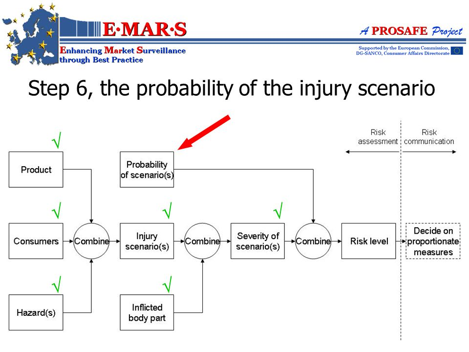 Step 6, the probability of the injury scenario      