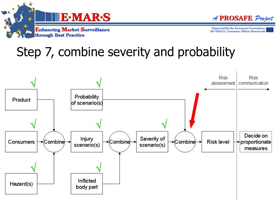 Step 7, combine severity and probability       