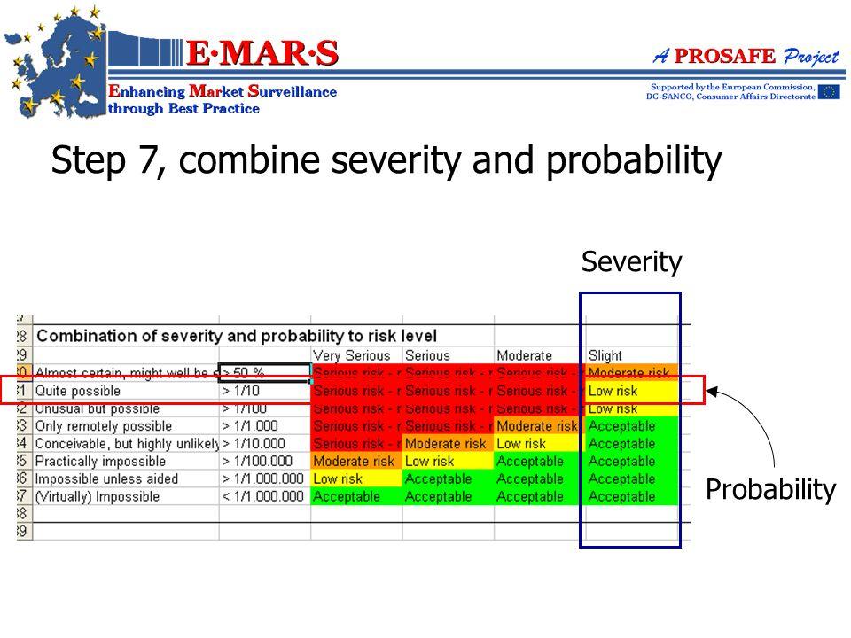 Probability Severity