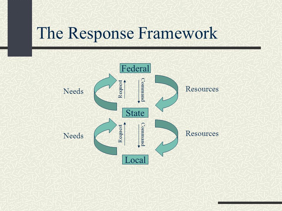 The Response Framework Local State Federal Resources Needs Request Command Resources Needs Request Command