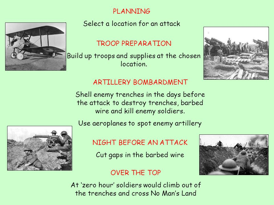 PLANNING Select a location for an attack TROOP PREPARATION Build up troops and supplies at the chosen location. OVER THE TOP At 'zero hour' soldiers w
