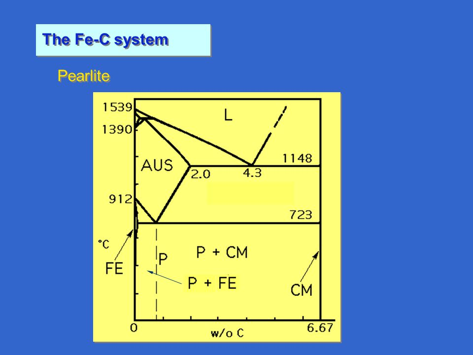 The Fe-C system Pearlite