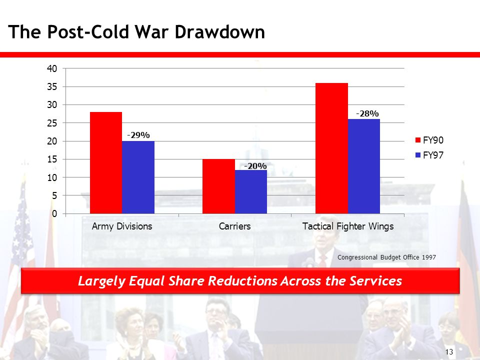 The Post-Cold War Drawdown 13 -29% -20% -28% Congressional Budget Office 1997 Largely Equal Share Reductions Across the Services