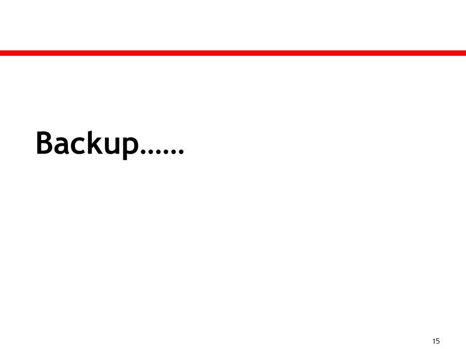 Backup…… 15