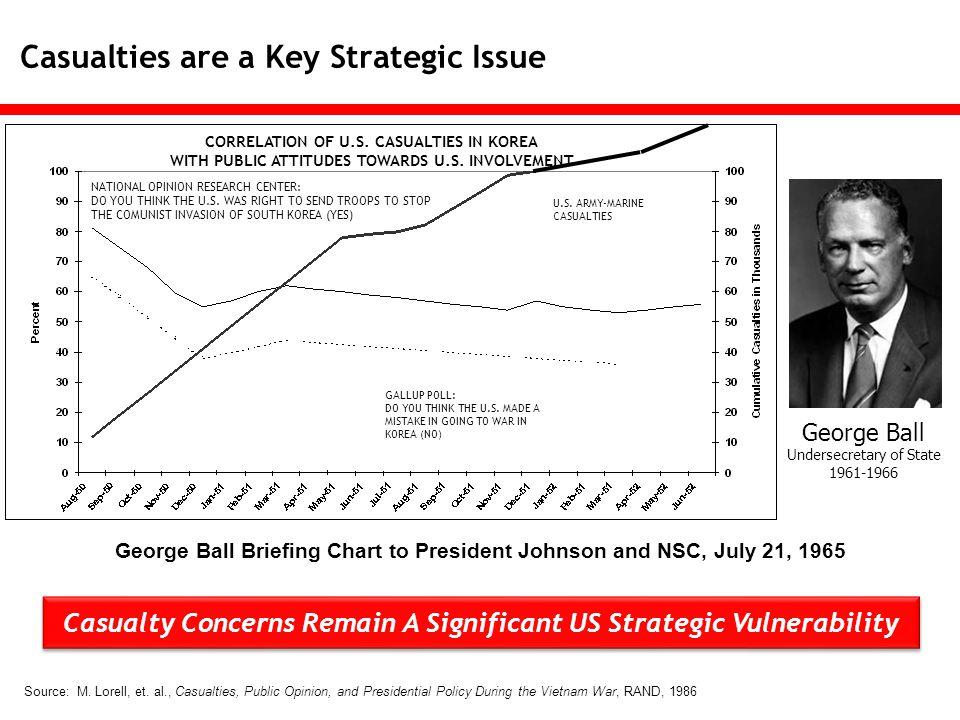 Adversaries Strategy….