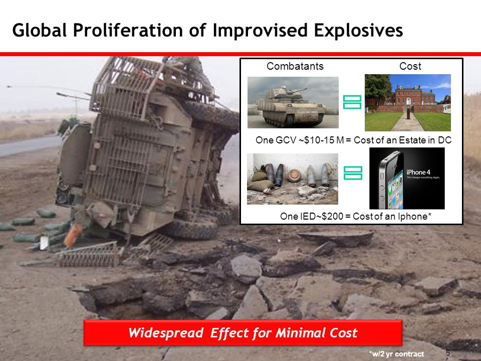 Global Proliferation of Improvised Explosives 5 Widespread Effect for Minimal Cost Combatants Cost One GCV ~$10-15 M = Cost of an Estate in DC One IED~$200 = Cost of an Iphone* *w/2 yr contract