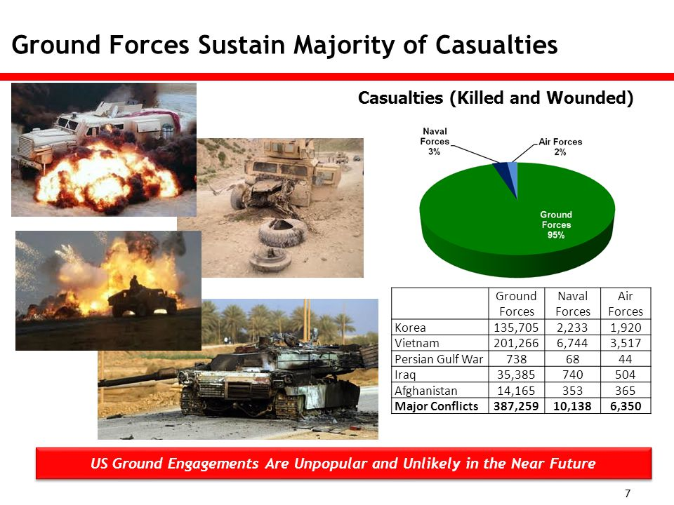 In a Constrained Environment…..What is The Future of Modern Warfare.