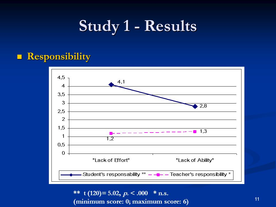 11 8th ICSR - Roma 28th August- 1st September 2006 Study 1 - Results Responsibility Responsibility ** t (120)= 5.02, p.