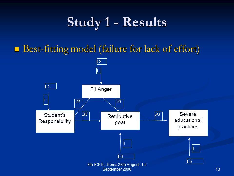 13 8th ICSR - Roma 28th August- 1st September 2006 Study 1 - Results Best-fitting model (failure for lack of effort) Best-fitting model (failure for lack of effort).35 Student's Responsibility F1 Anger Retributive goal Severe educational practices E1 1 E2 1.43 E5 1 E3 1.28.09