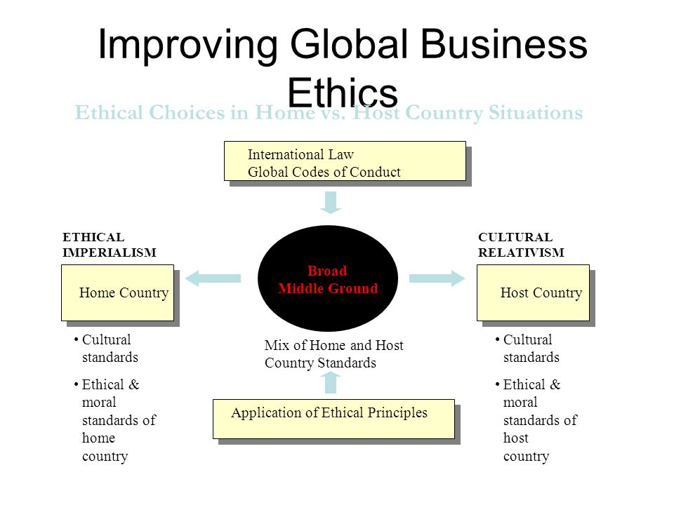Improving Global Business Ethics Broad Middle Ground Mix of Home and Host Country Standards Home Country ETHICAL IMPERIALISM Host Country CULTURAL RELATIVISM Application of Ethical Principles International Law Global Codes of Conduct Cultural standards Ethical & moral standards of home country Cultural standards Ethical & moral standards of host country Ethical Choices in Home vs.
