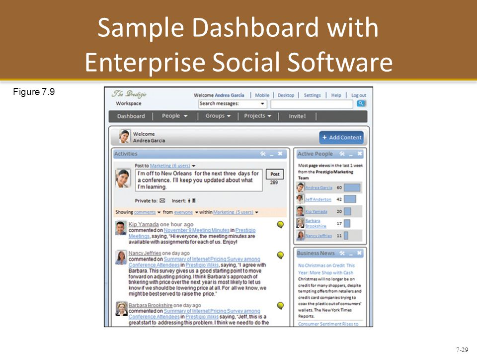 7-29 Sample Dashboard with Enterprise Social Software Figure 7.9