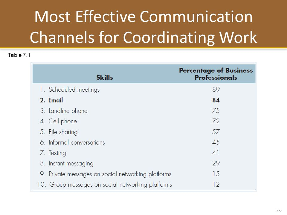 7-3 Most Effective Communication Channels for Coordinating Work Table 7.1