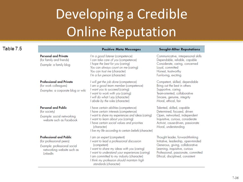 7-36 Developing a Credible Online Reputation Table 7.5