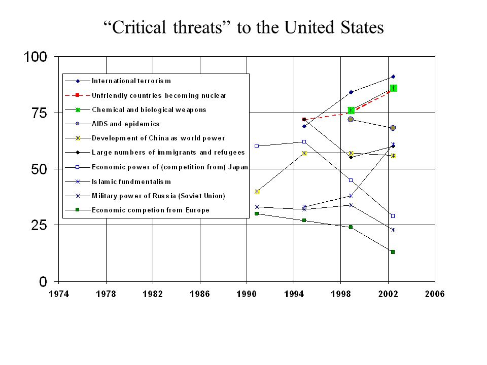 Critical threats to the United States