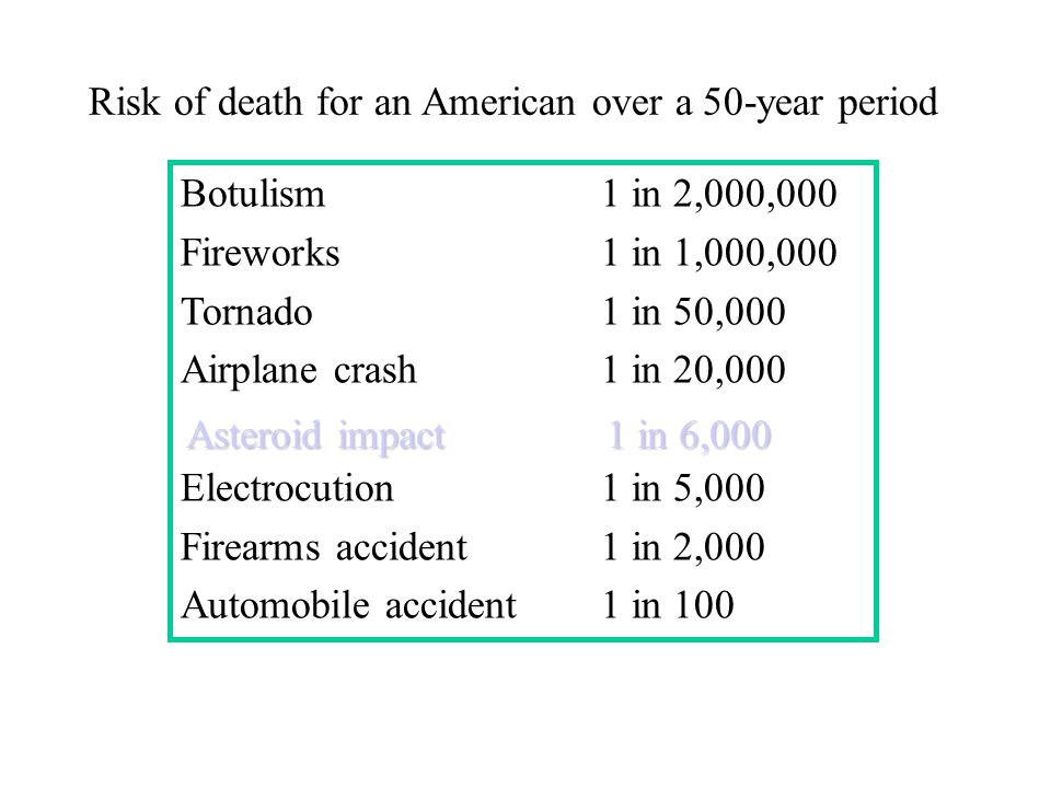 Risk of death for an American over a 50-year period Botulism1 in 2,000,000 Fireworks1 in 1,000,000 Tornado1 in 50,000 Airplane crash1 in 20,000 Electrocution1 in 5,000 Firearms accident1 in 2,000 Automobile accident1 in 100 Asteroid impact1 in 6,000