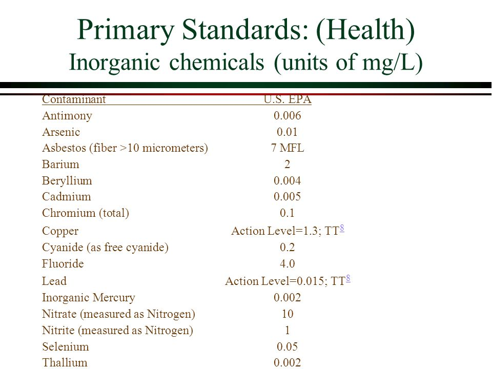 Primary Standards: (Health) Inorganic chemicals (units of mg/L) ContaminantU.S.