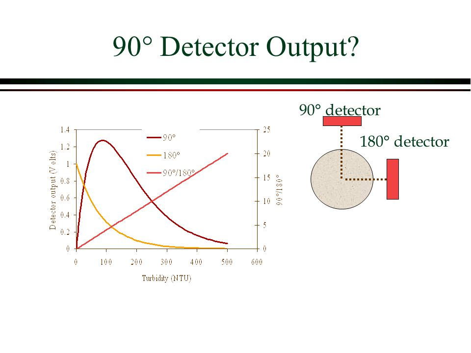 90° Detector Output 90° detector 180° detector