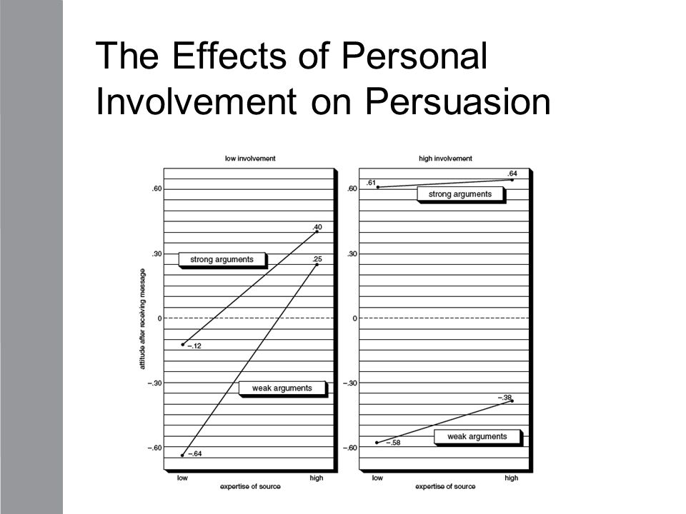 The Effects of Personal Involvement on Persuasion