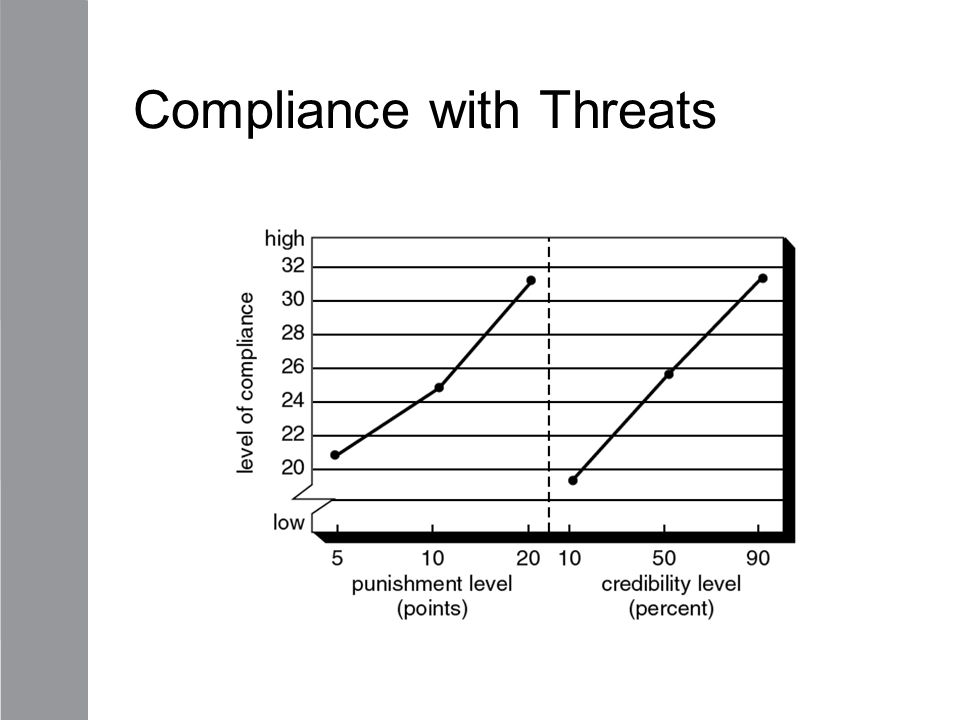 Compliance with Threats