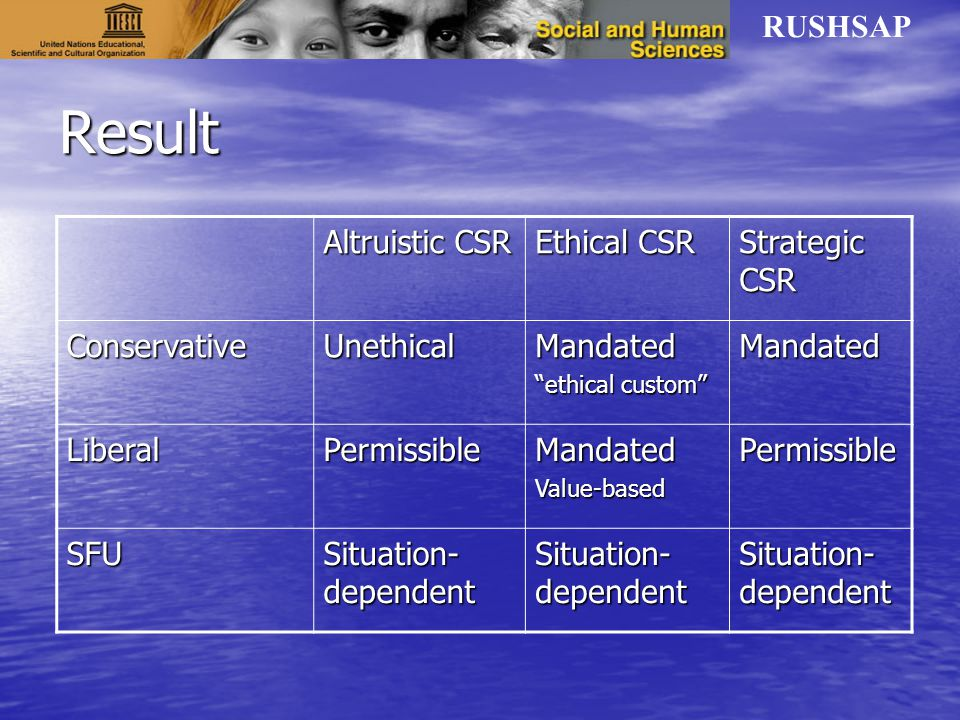 RUSHSAP Result Altruistic CSR Ethical CSR Strategic CSR ConservativeUnethicalMandated ethical custom Mandated LiberalPermissibleMandatedValue-basedPermissible SFU Situation- dependent