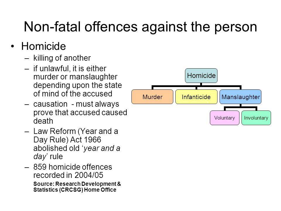 Non-fatal offences against the person Homicide –killing of another –if unlawful, it is either murder or manslaughter depending upon the state of mind of the accused –causation - must always prove that accused caused death –Law Reform (Year and a Day Rule) Act 1966 abolished old 'year and a day' rule –859 homicide offences recorded in 2004/05 Source: Research Development & Statistics (CRCSG) Home Office Homicide MurderInfanticideManslaughter VoluntaryInvoluntary