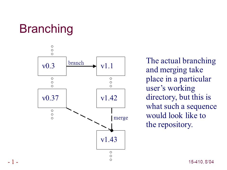 15-410, S'04 - 1 - Branching v0.3 v1.1 branch v0.37 v1.42 v1.43 merge The actual branching and merging take place in a particular user's working directory, but this is what such a sequence would look like to the repository.