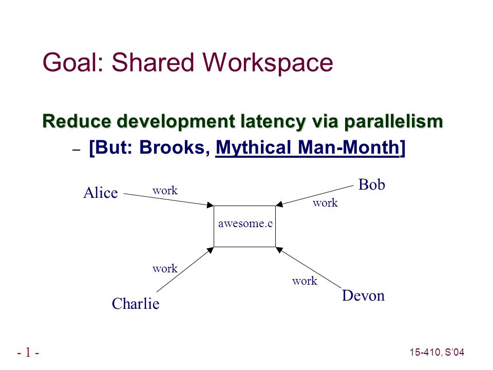 15-410, S'04 - 1 - Goal: Shared Workspace Reduce development latency via parallelism – [But: Brooks, Mythical Man-Month] awesome.c Alice Charlie Bob Devon work
