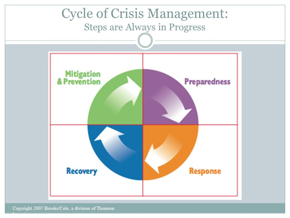 Cycle of Crisis Management: Steps are Always in Progress Copyright 2007 Brooks/Cole, a division of Thomson Learning