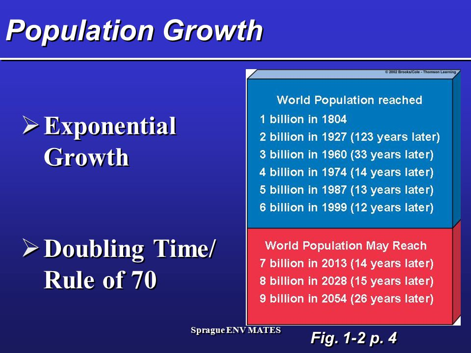 Sprague ENV MATES Population Growth  Exponential Growth  Doubling Time/ Rule of 70 Fig. 1-2 p. 4