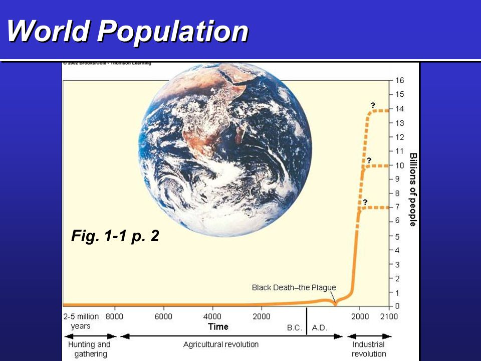 Sprague ENV MATES Environmental and Resource Problems  Major Problems ( See Fig.