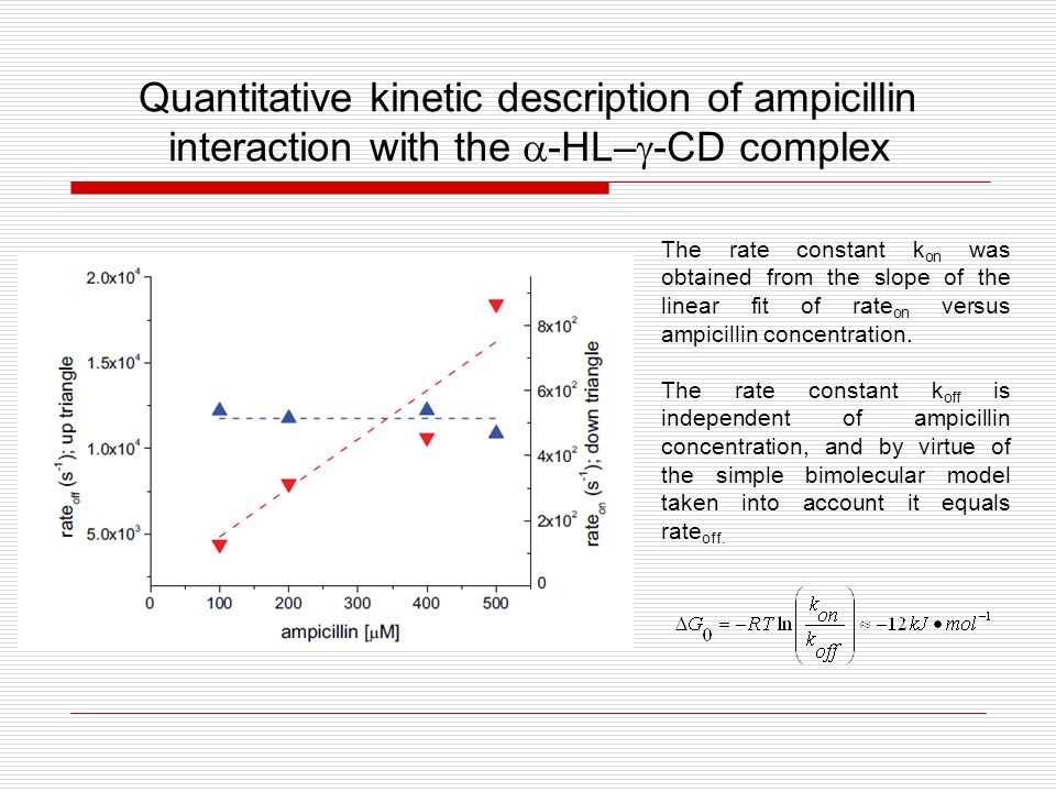 Quantitative kinetic description of ampicillin interaction with the  -HL–  -CD complex The rate constant k on was obtained from the slope of the linear fit of rate on versus ampicillin concentration.