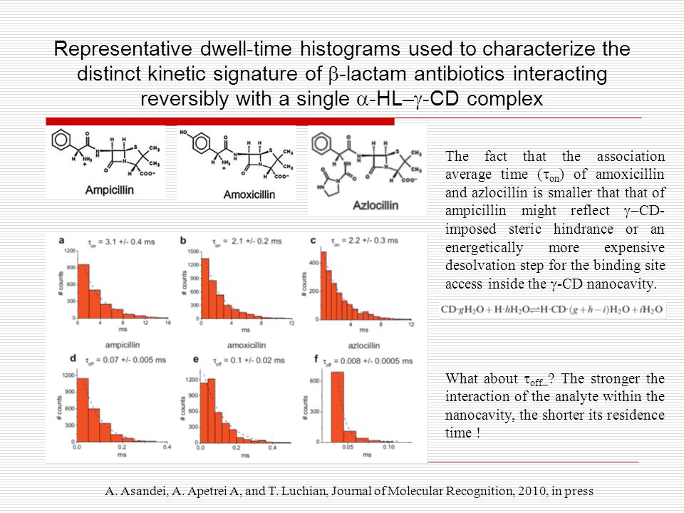 Representative dwell-time histograms used to characterize the distinct kinetic signature of  -lactam antibiotics interacting reversibly with a single  -HL–  -CD complex A.