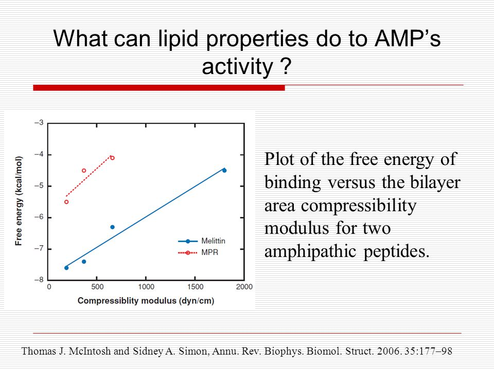 What can lipid properties do to AMP's activity ? Thomas J. McIntosh and Sidney A. Simon, Annu. Rev. Biophys. Biomol. Struct. 2006. 35:177–98 Plot of t