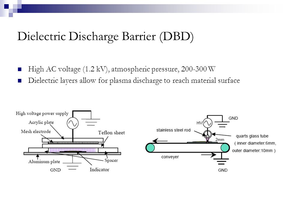 Dielectric Discharge Barrier (DBD) High AC voltage (1.2 kV), atmospheric pressure, 200-300 W Dielectric layers allow for plasma discharge to reach material surface