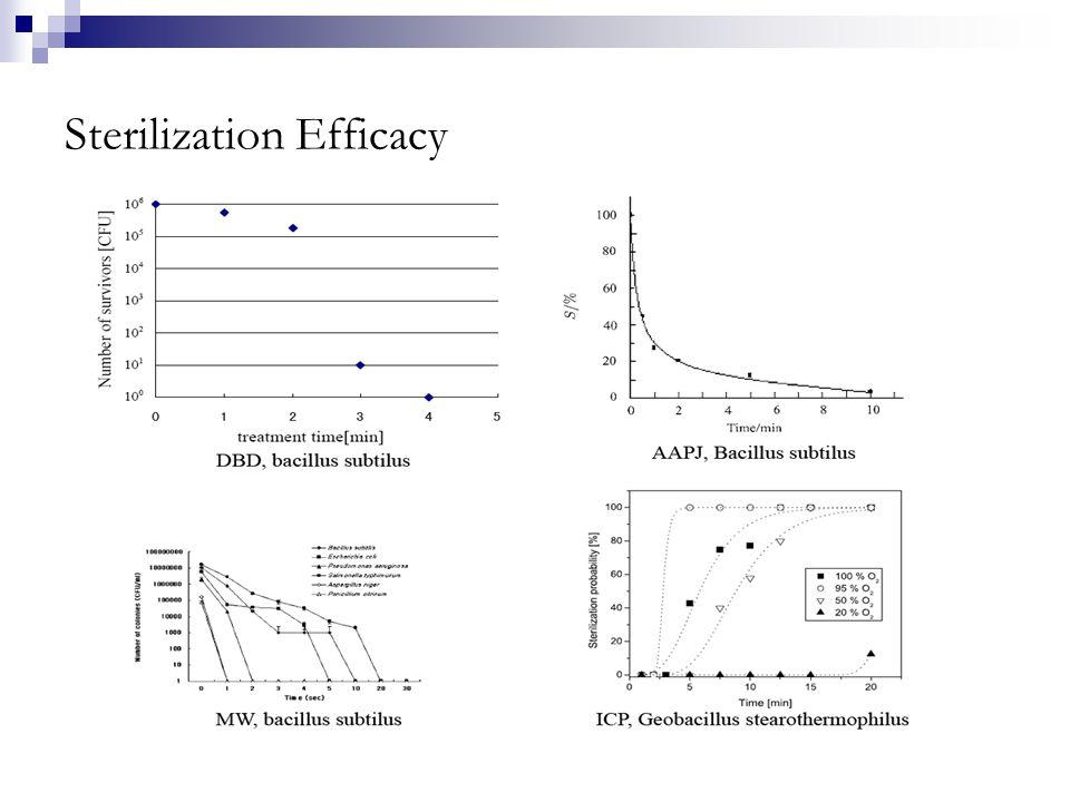 Sterilization Efficacy