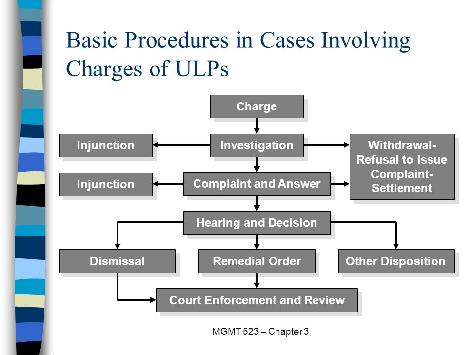 MGMT 523 – Chapter 3 Basic Procedures in Cases Involving Charges of ULPs Charge Investigation Complaint and Answer Hearing and Decision Remedial Order Court Enforcement and Review Dismissal Other Disposition Injunction Withdrawal- Refusal to Issue Complaint- Settlement Injunction