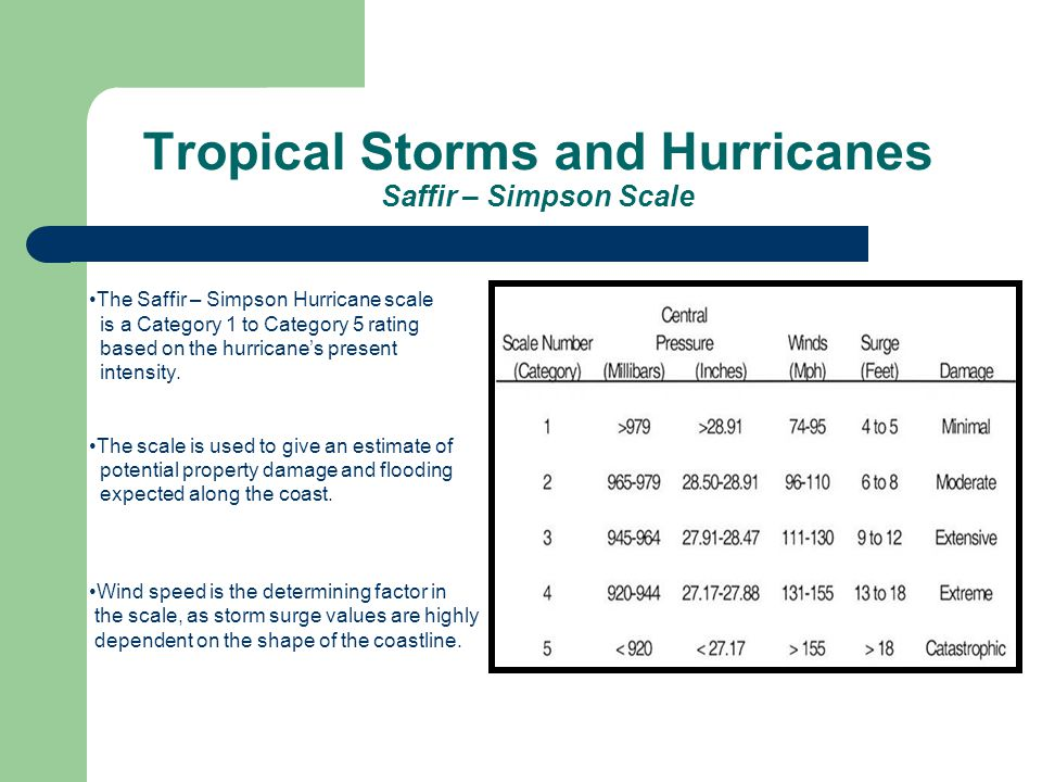 Tropical Storms and Hurricanes Saffir – Simpson Scale The Saffir – Simpson Hurricane scale is a Category 1 to Category 5 rating based on the hurricane's present intensity.